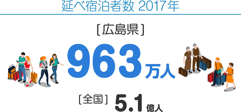 延べ宿泊者数 2017年 [広島県]963万人 [全国]5.1億人