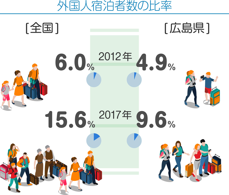 外国人宿泊者数の比率 2012年 [全国]6.0% [広島県]4.9% 2017年 [全国]15.6% [広島県]9.6%
