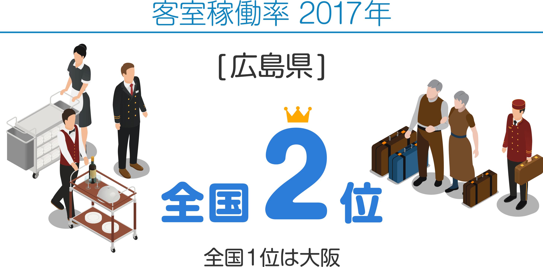 客室稼働率 2017年 [広島県]全国2位 全国1位は大阪
