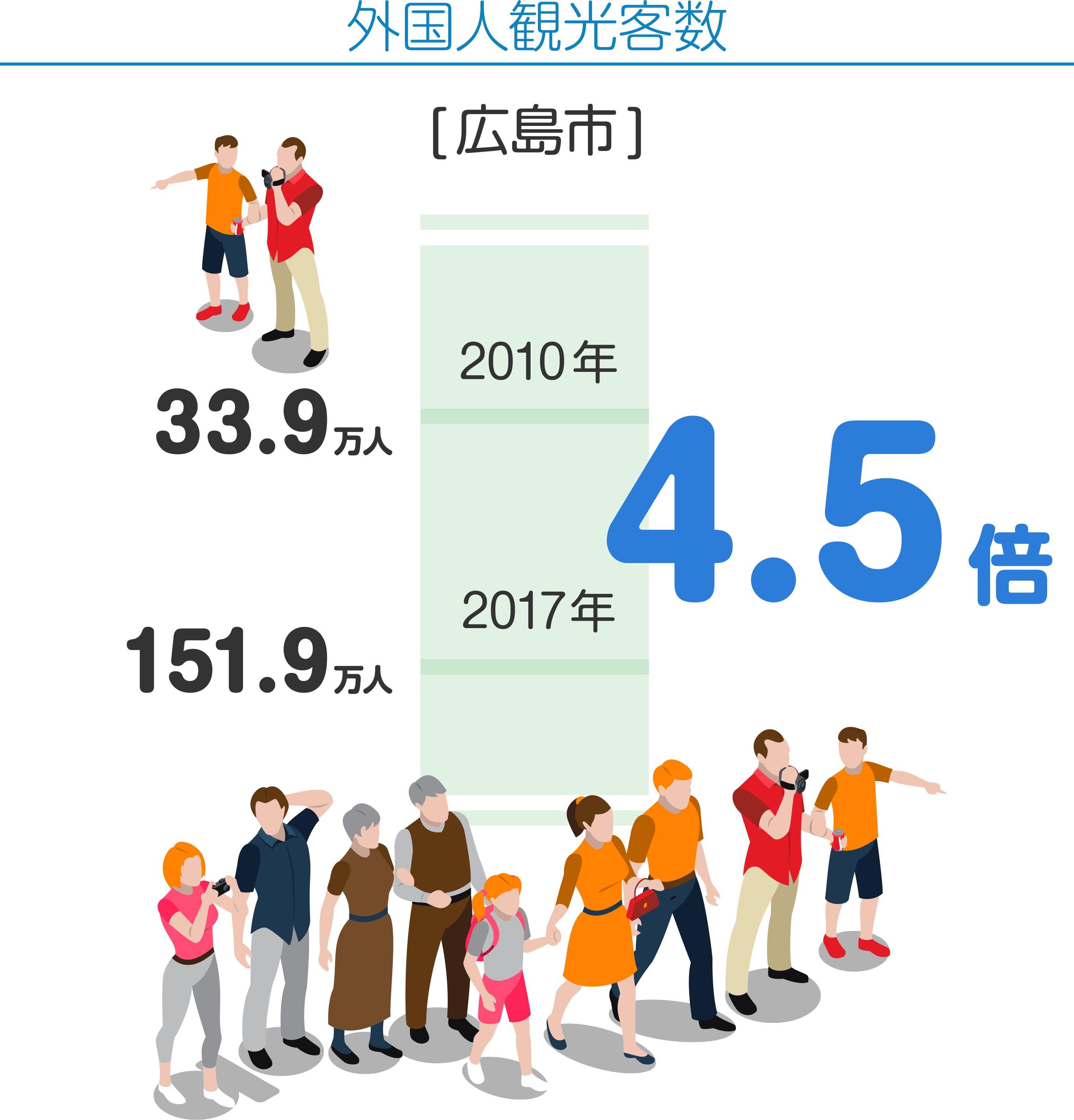 外国人観光客数 [広島県] 2010年 33.9万人 2017年 151.9万人 4.5倍