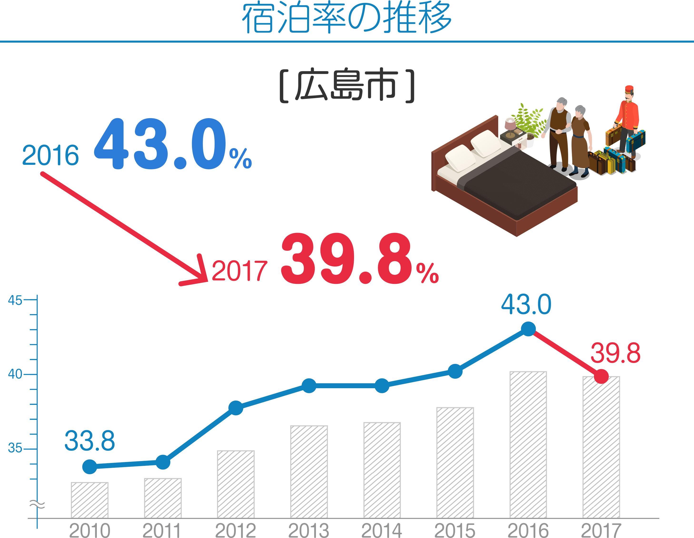 宿泊率の推移 [広島市] 2016 43.0% 2017 39.8%