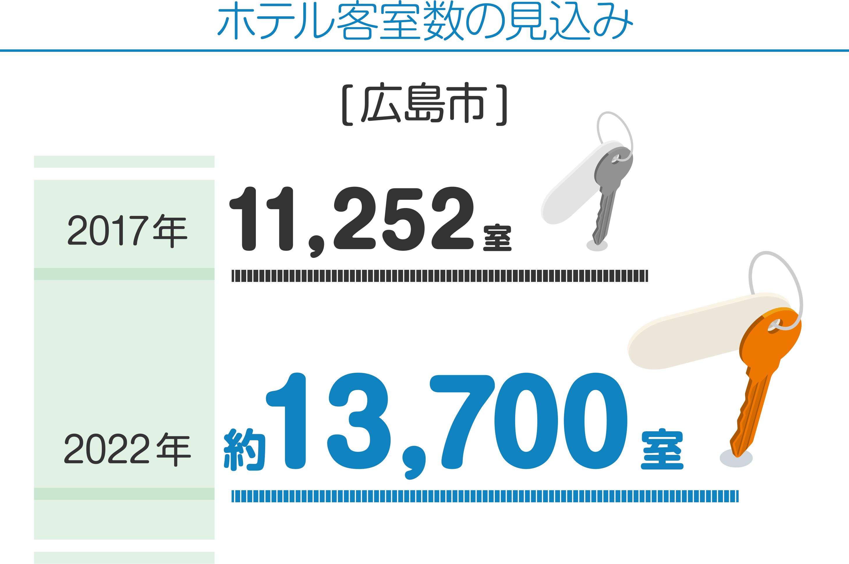 ホテル客室数の見込み [広島市] 2017年11,252室 2022年約13,700室