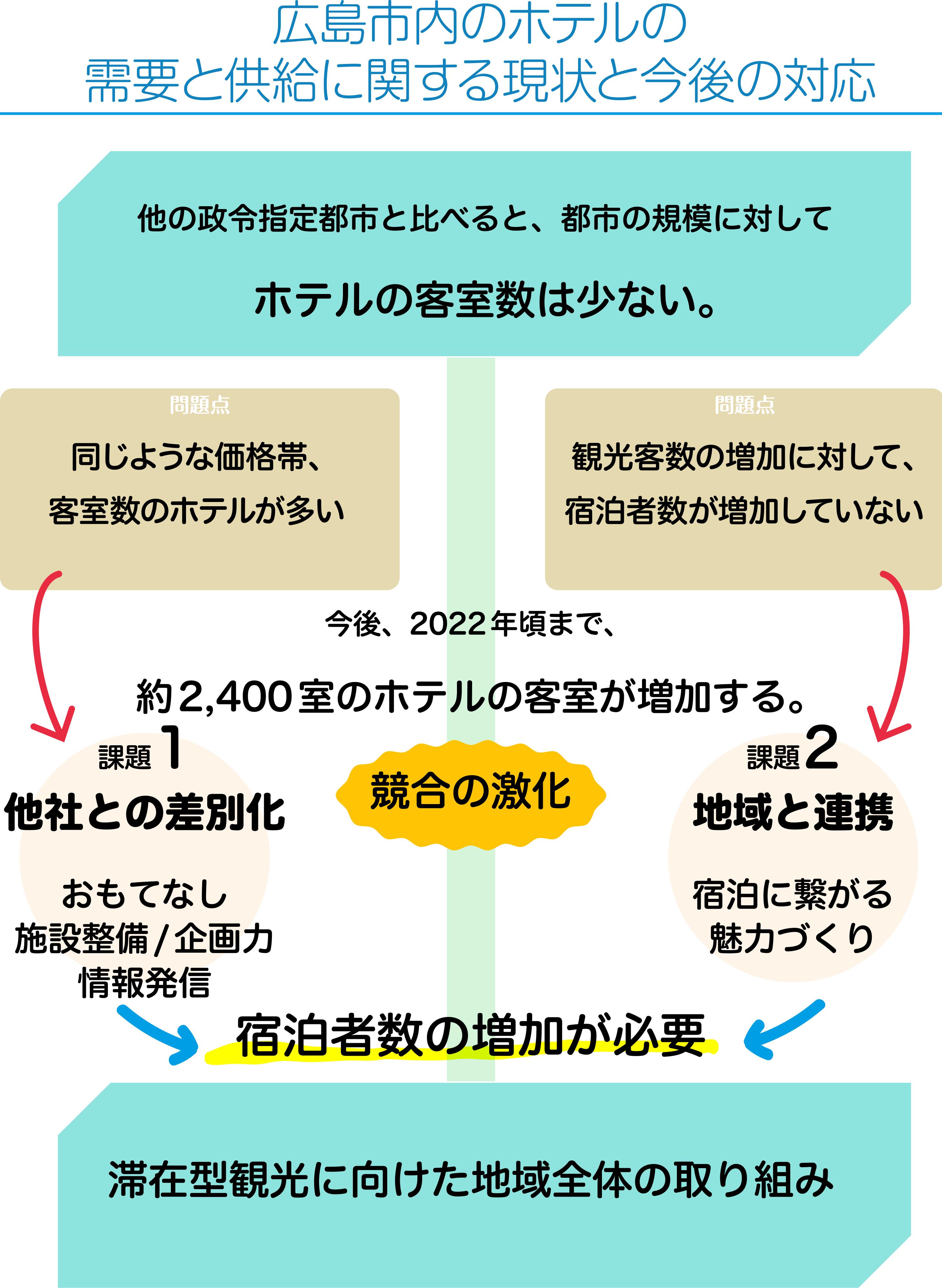 広島市内のホテルの需要と供給に関する現状と今後の対応